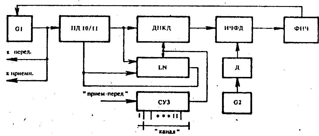 Структурная схема синтезато-ра